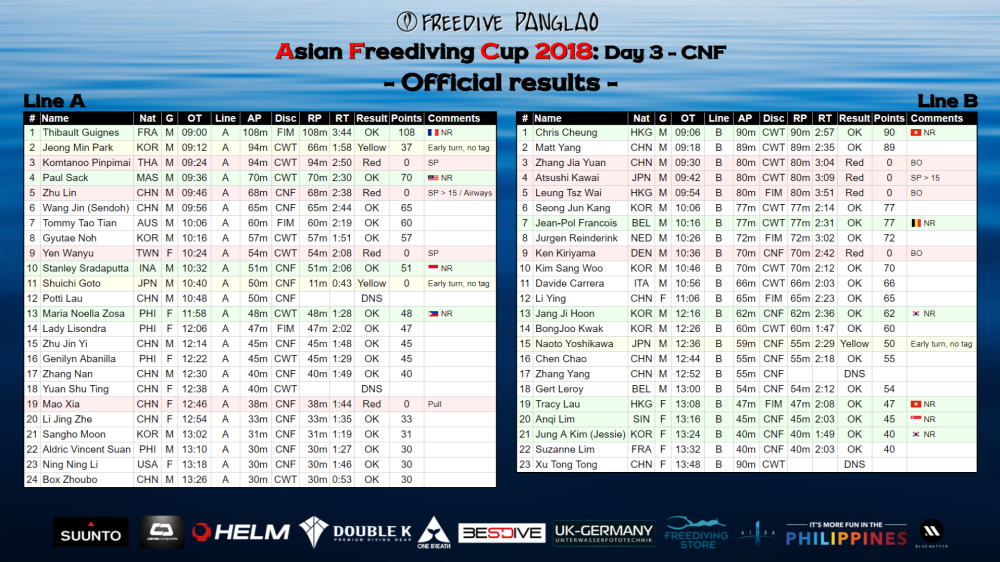 Asian Freediving Cup Day 3 Official results.png